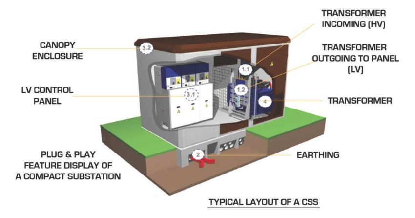 PVJ Compact Sub Station
